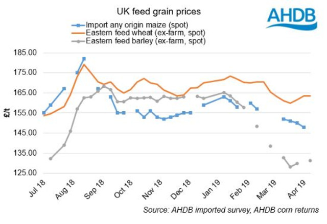 Maize wheat and barley prices AHDB.JPG